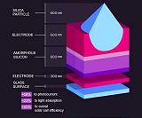 Стеклянные микрочастицы повышают эффективность солнечных элементов