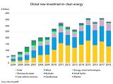 В 2018 году общемировые инвестиции в возобновляемую энергетику превысили сумму в 300 млрд. долларов