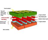 Исследователи создают многопереходные солнечные элементы из готовых компонентов, составленных штатными  сотрудниками