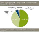 Итоги десяти лет инвестиций в возобновляемые источники энергии