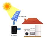 Cистемы хранения солнечной энергии SONY