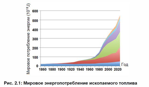 Мировое энергопотребление ископаемого топлива