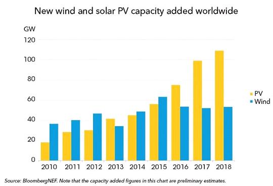 инвестиции в возобновляемую энергетику 2018