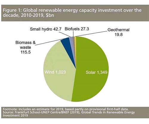 Согласно новым данным  глобальные инвестиции